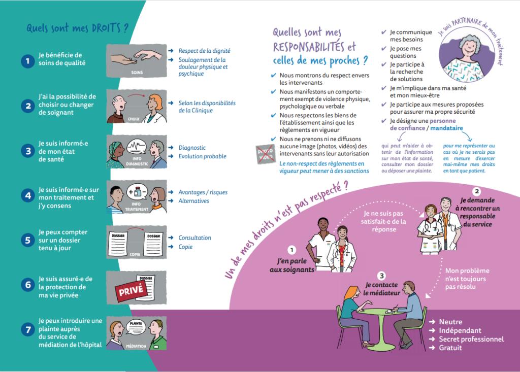 """Contenu de la brochure """"Droits et devoirs du patient"""" reproduit ci-dessous."""